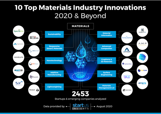 10 Top materials industry innovations 2020 & beyond
