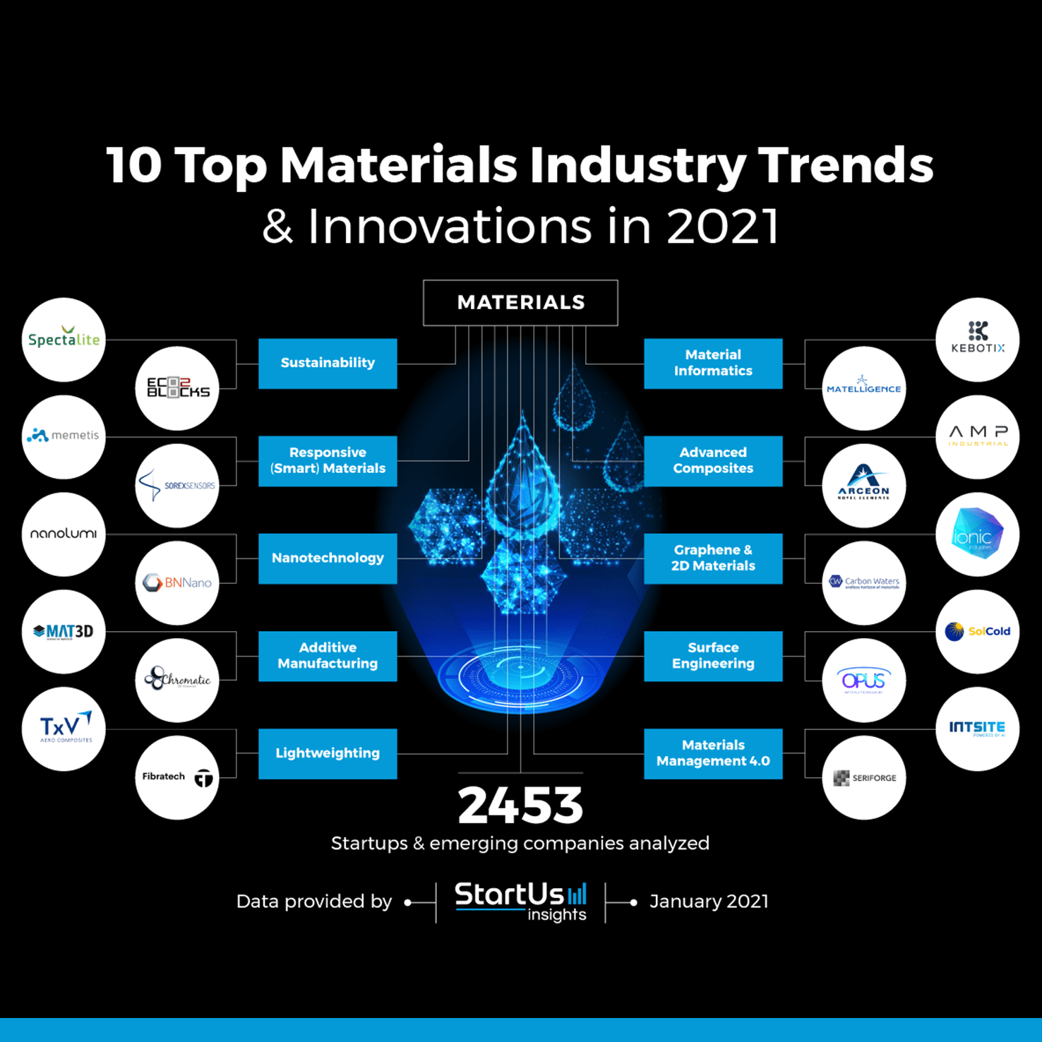 10 Top Materials Industry Innovations in 2021 9