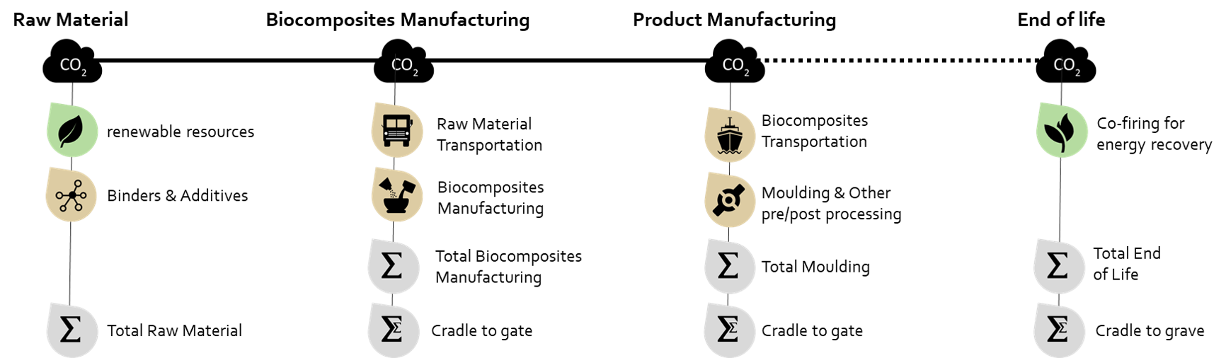 Cradle-to-grave LCIA of BioDur 2