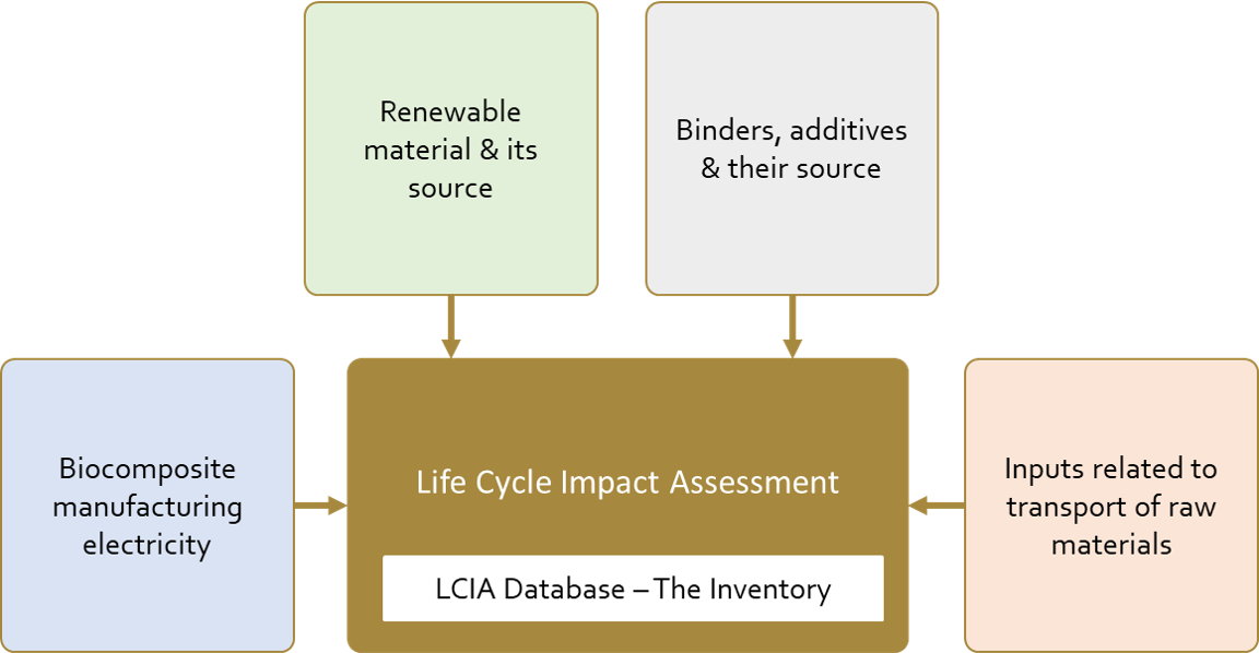 Carbon footprint assessment of BioDur 2